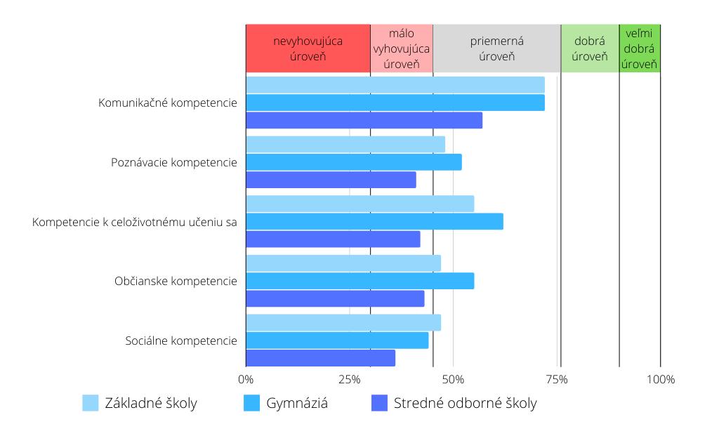 Porovnanie úrovní sledovaných kľúčových kompetencií v ZŠ, na GYM a v SOŠ v teoretickom vzdelávaní