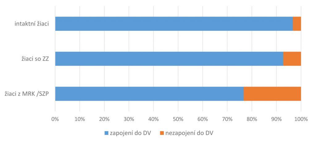 Graf 1 Podiel žiakov 1. až 4. ročníka, ktorí sa zapojili/nezapojili do DV v rámci jednotlivých štruktúr (intaktní, žiaci so ZZ, žiaci z MRK/SZP)