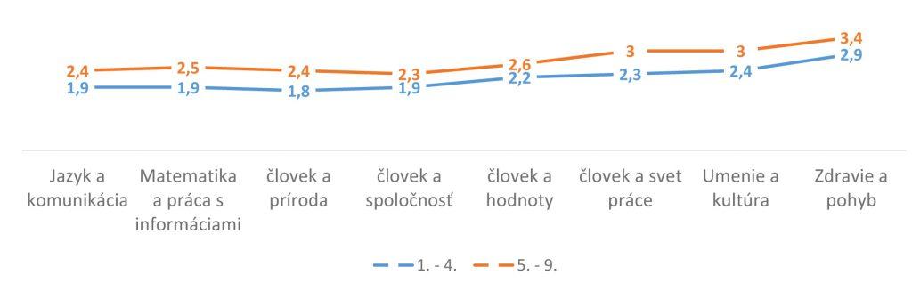 Graf 4 Odhad miery plnenia požiadaviek učebných osnov na vedomosti, zručnosti a postoje žiakov základnej školy v porovnaní s bežným prezenčným vzdelávaním