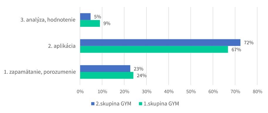 Graf 1: Porovnanie kognitívnej úrovne úloh zo slovenského jazyka a literatúry – 4-ročný vzdelávací program