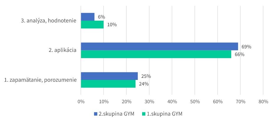 Graf 2: Porovnanie kognitívnej úrovne úloh z slovenského jazyka – 8-ročný vzdelávací program